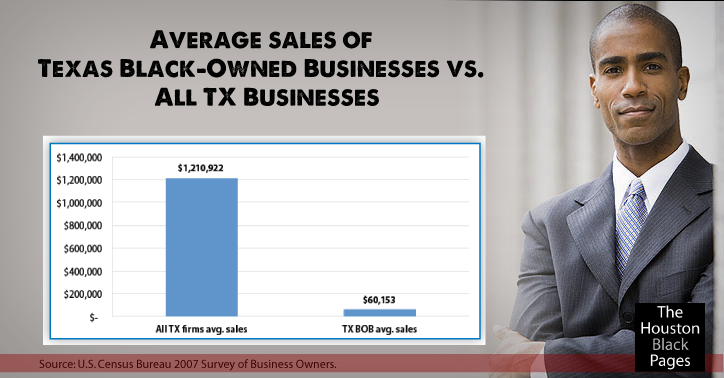 Black-owned Texas businesses are smaller in size, by number of employees and by annual sales, than the average firm.